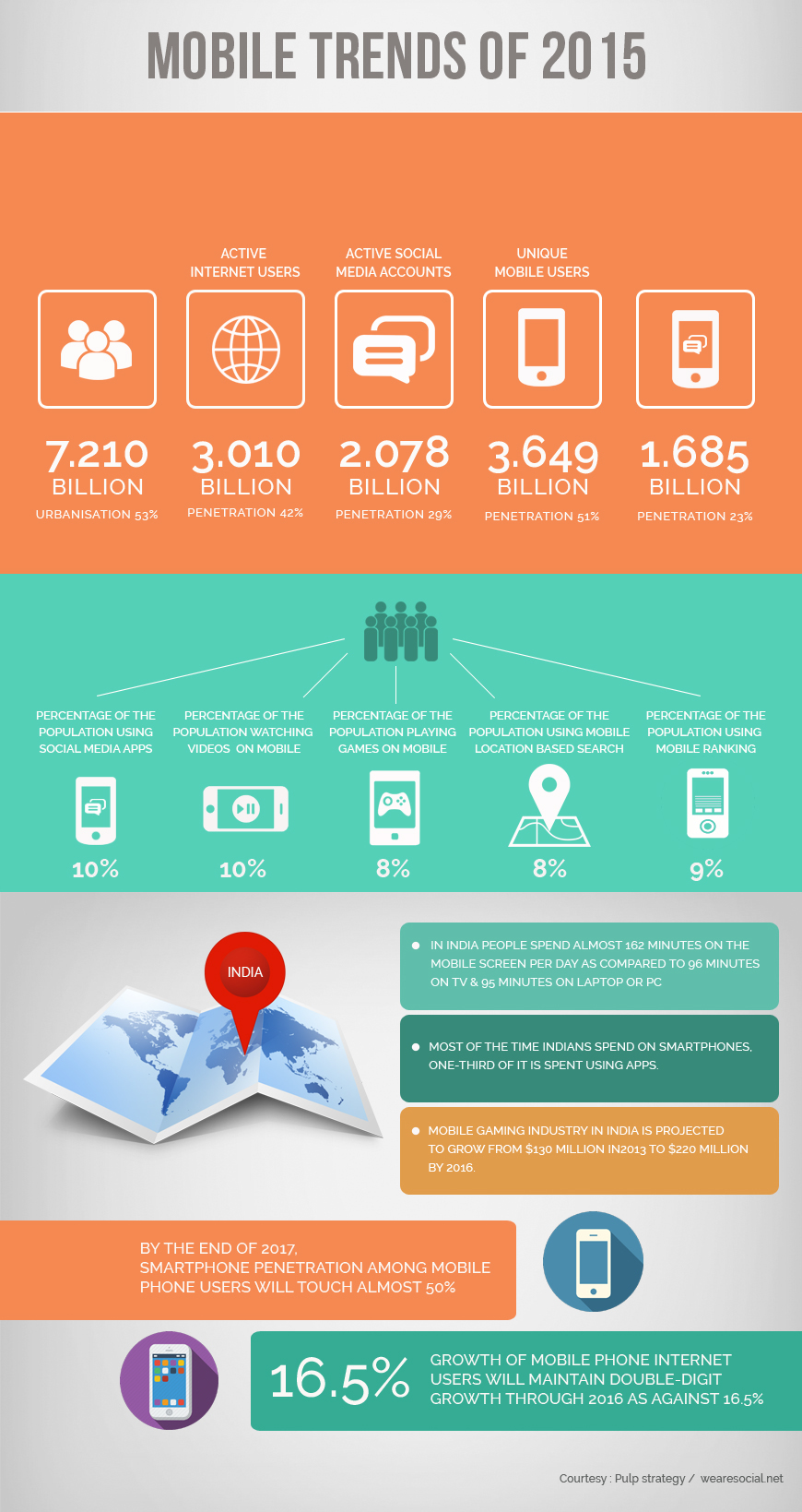 Digits Don't Lie - Mobile Trends In India (2015) | Digital Gazette