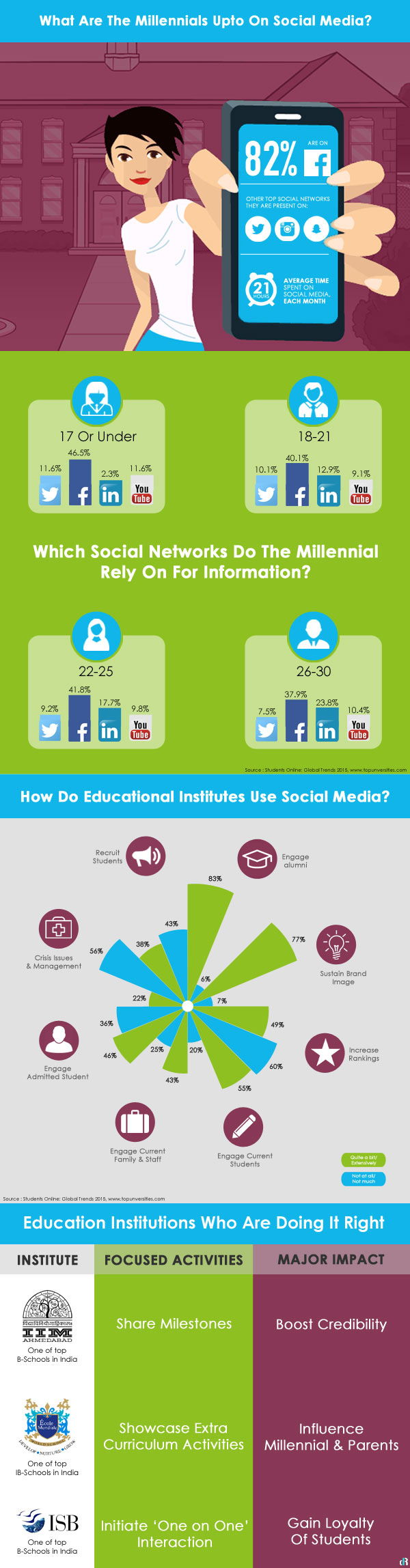Social Media for Education