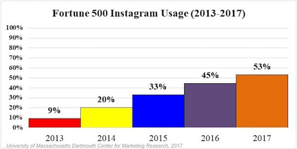 Use Of Social Media For Companies